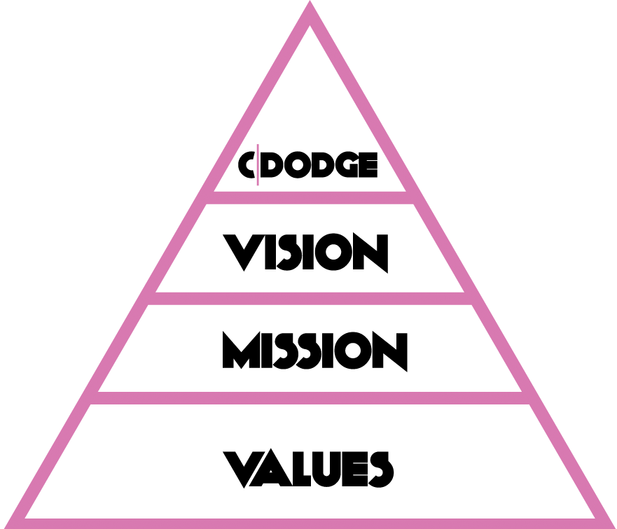 The Vision Mission and Values Triangle for CDodge