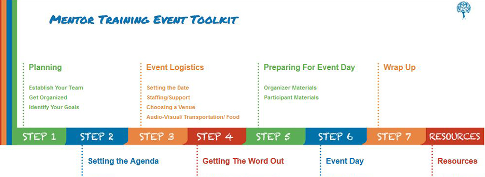 Mentor Training Event Toolkit